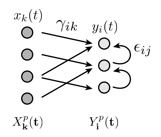 Propagation of Spiking Moments in Linear Hawkes Networks