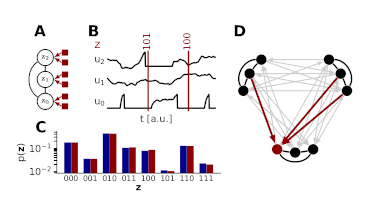 Stochasticity from function - why the Bayesian brain may need no noise